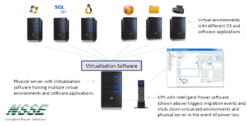 Virtualisation Ups Solutions